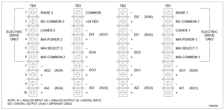 Xybernetics ABB Infi90 - IO Card Layout