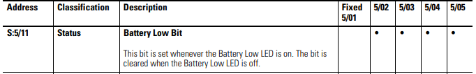 Xybernetics Status File For Allen-Bradley SLC 500 Battery
