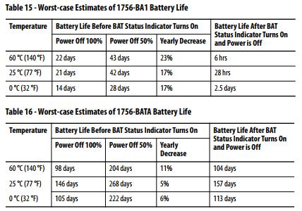 Xybernetics Allen-Bradley ControlLogix - Battery