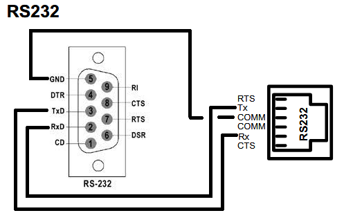 [DIAGRAM_38IS]  TechTalk - Redlion : Comm Port Wiring - Xybernetics | Rs485 To Rs232 Wiring Diagram |  | Xybernetics