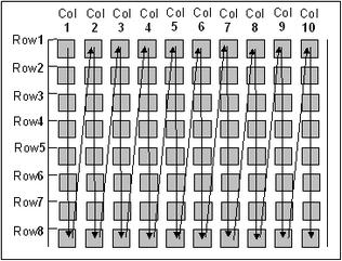 Xybernetics SCADPack - Program Execution Order